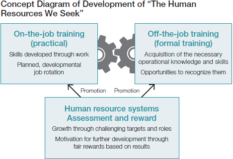 growth of human resource management