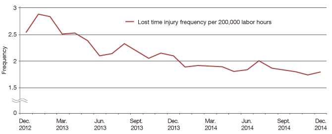 Frequency of the occurrence of accidents and disasters at Group companies