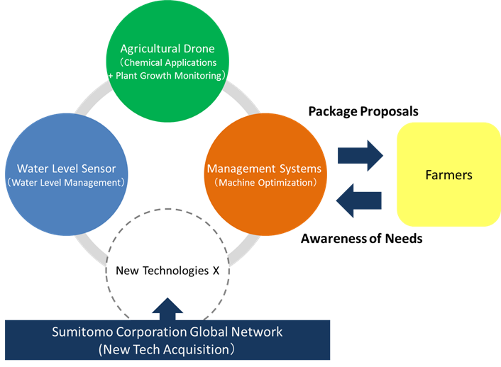 Proposing Package-Based Advanced Agricultural Systems for
